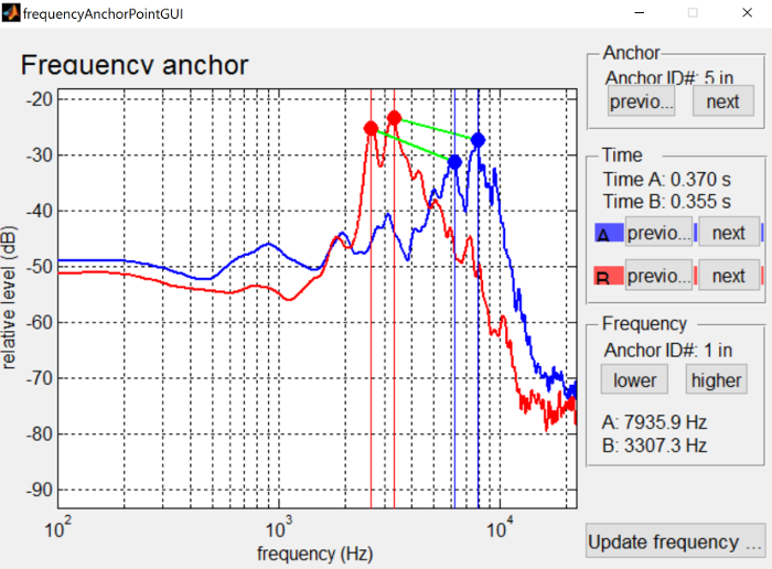 Frequency anchoring