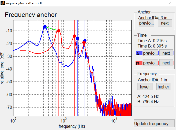 Frequency anchors